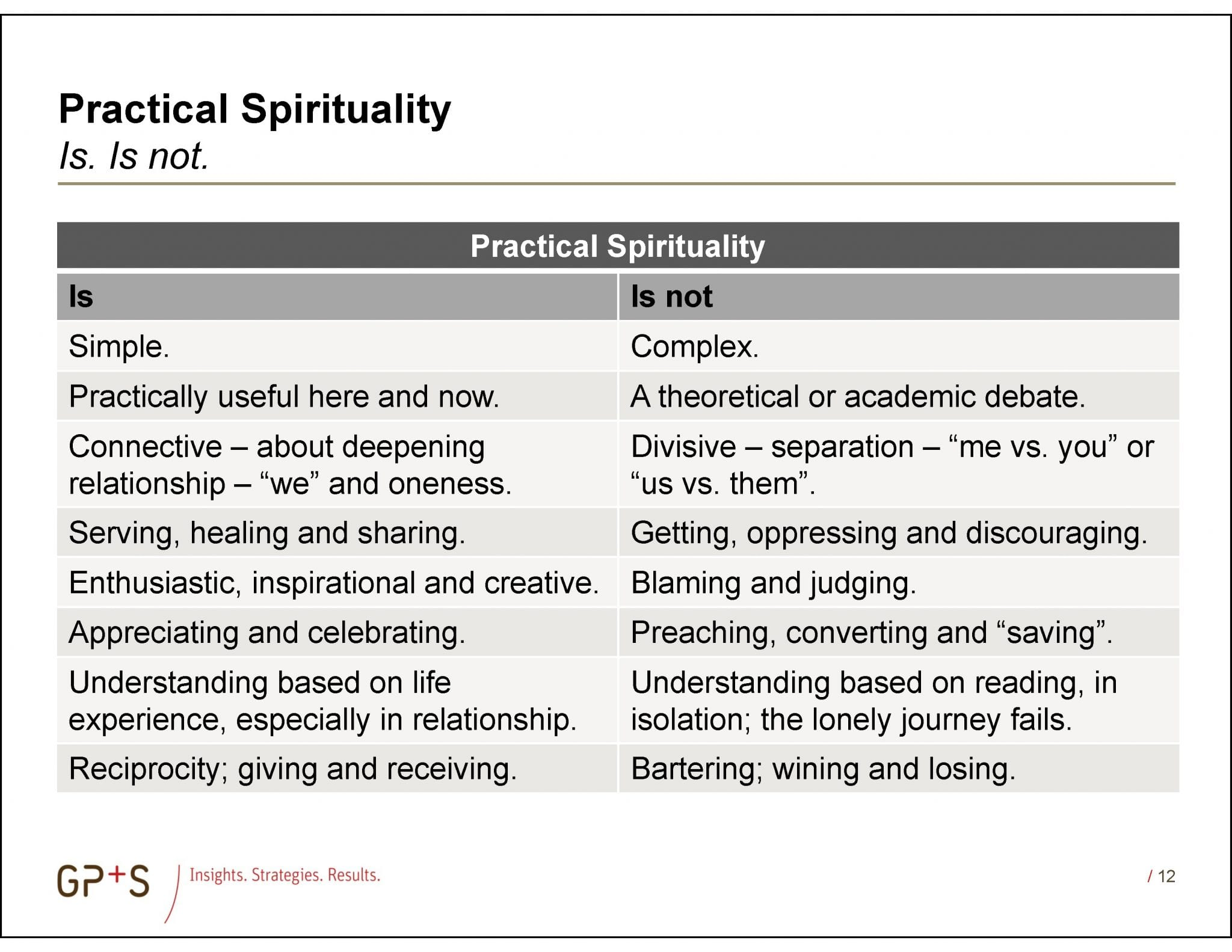 Practical_Spirituality_Is_and_Is_Not